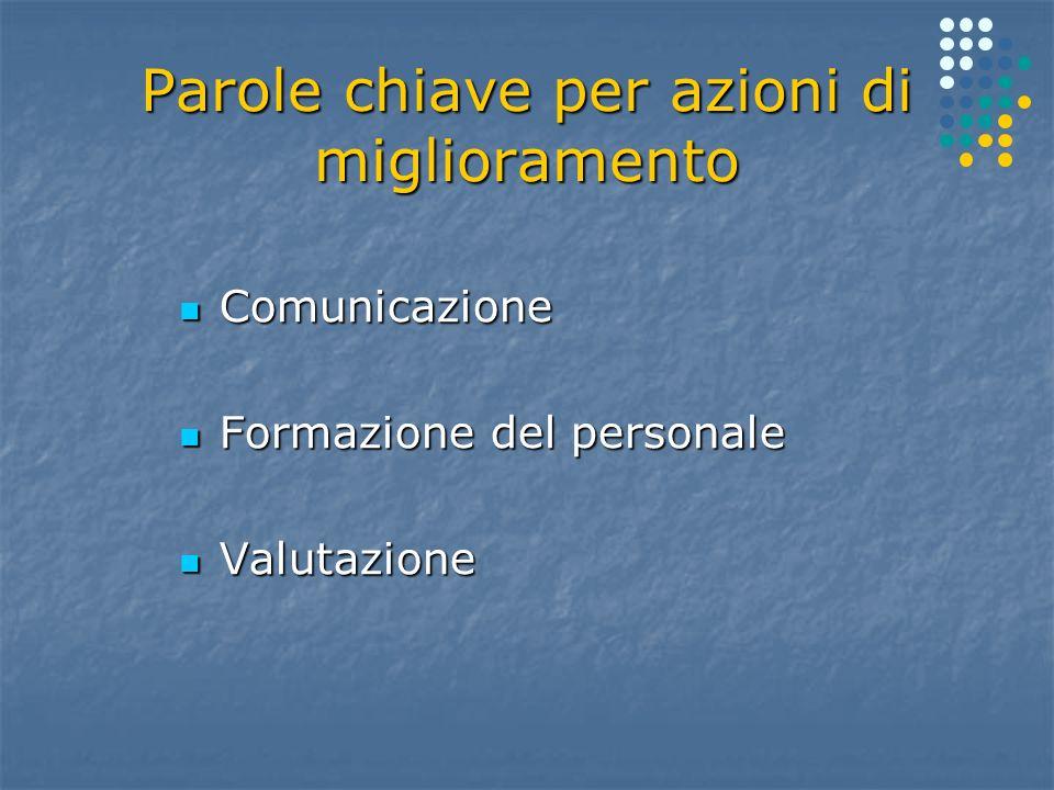 Parole chiave per azioni di miglioramento Comunicazione Comunicazione Formazione del personale Formazione del personale Valutazione Valutazione