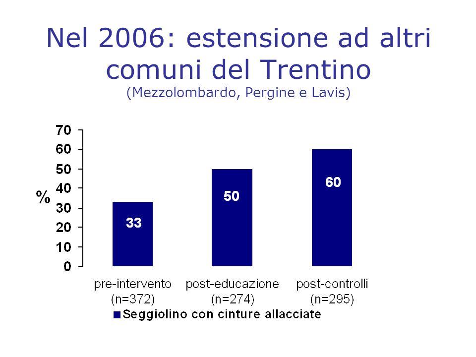 Nel 2007 Ulteriore estensione dellintervento da parte della polizia municipale Preparazione campagna informativa (tenendo conto dei risultati del focus) –Conferenza stampa –Disco orario tematico –Opuscolo multilingue –Filmato promozionale (10min) per TV locali