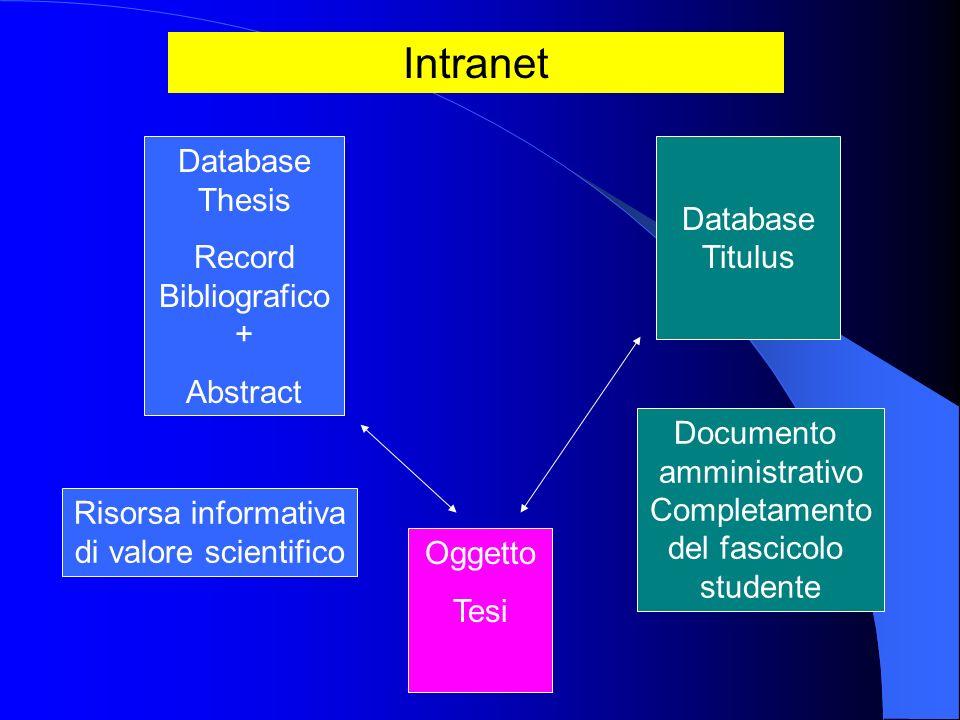 Database Thesis Record Bibliografico + Abstract Oggetto Tesi Database Titulus Documento amministrativo Completamento del fascicolo studente Risorsa in