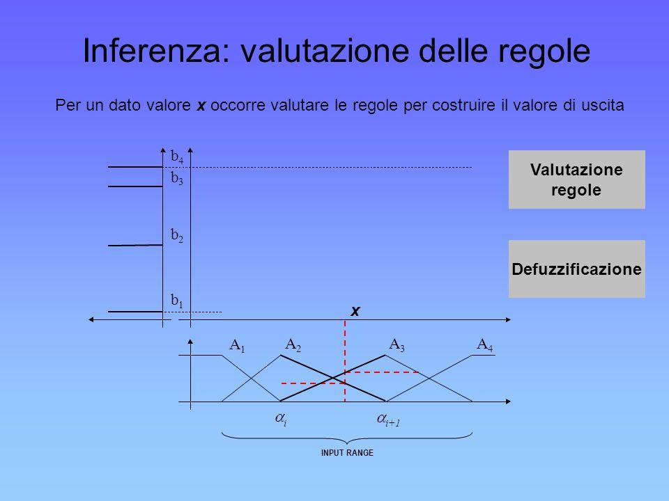 Inferenza: valutazione delle regole Per un dato valore x occorre valutare le regole per costruire il valore di uscita x i i+1 INPUT RANGE A 1 A 2 A 3
