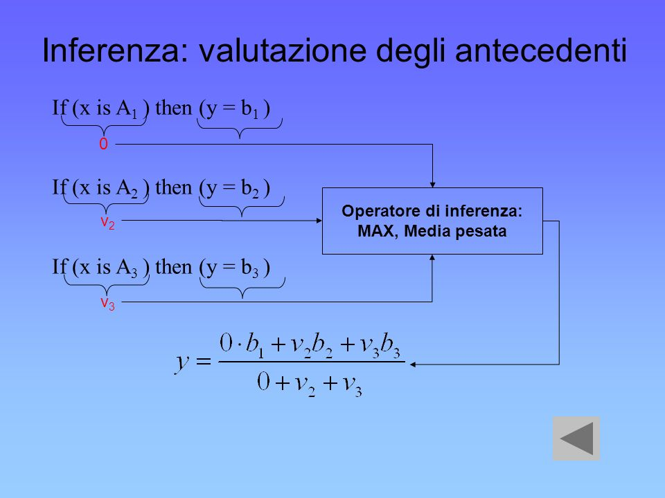 Inferenza: valutazione degli antecedenti If (x is A 1 ) then (y = b 1 ) If (x is A 2 ) then (y = b 2 ) If (x is A 3 ) then (y = b 3 ) 0 v2v2 v3v3 Oper