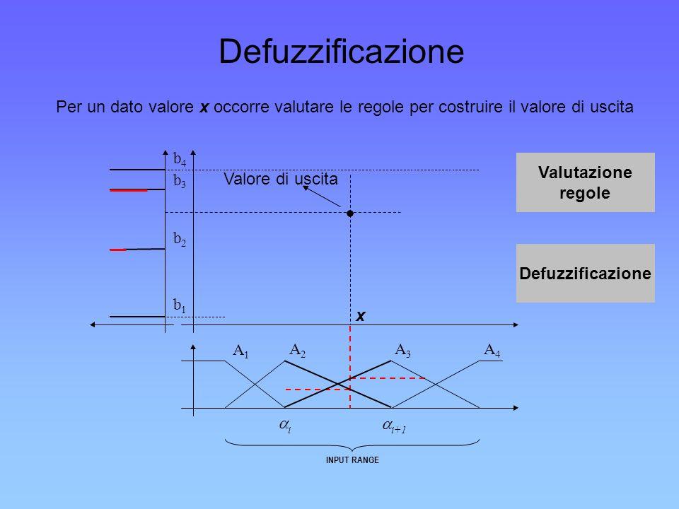 Defuzzificazione Per un dato valore x occorre valutare le regole per costruire il valore di uscita x i i+1 INPUT RANGE A 1 A 2 A 3 A 4 b 1 b 2 b 3 b 4