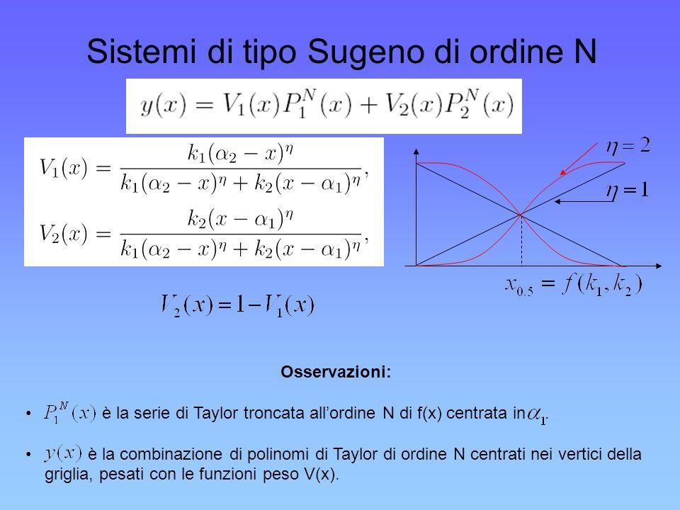 Sistemi di tipo Sugeno di ordine N Osservazioni: è la serie di Taylor troncata allordine N di f(x) centrata in. è la combinazione di polinomi di Taylo