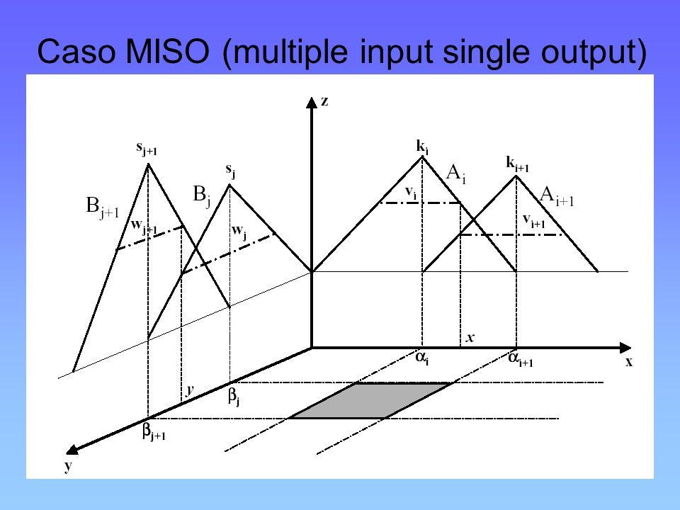 Caso MISO (multiple input single output)