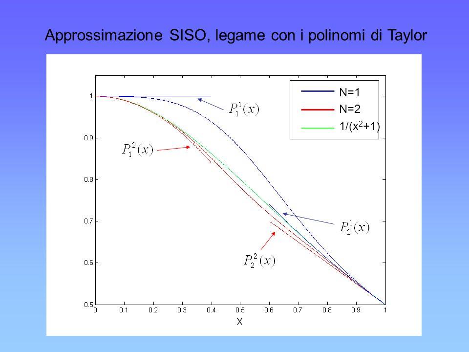 Approssimazione SISO, legame con i polinomi di Taylor N=1 N=2 1/(x 2 +1)