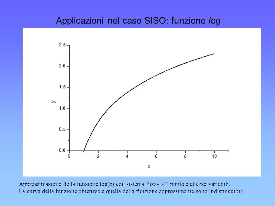 Applicazioni nel caso SISO: funzione log Approssimazione della funzione log(x) con sistema fuzzy a 1 punto e altezze variabili. La curva della funzion