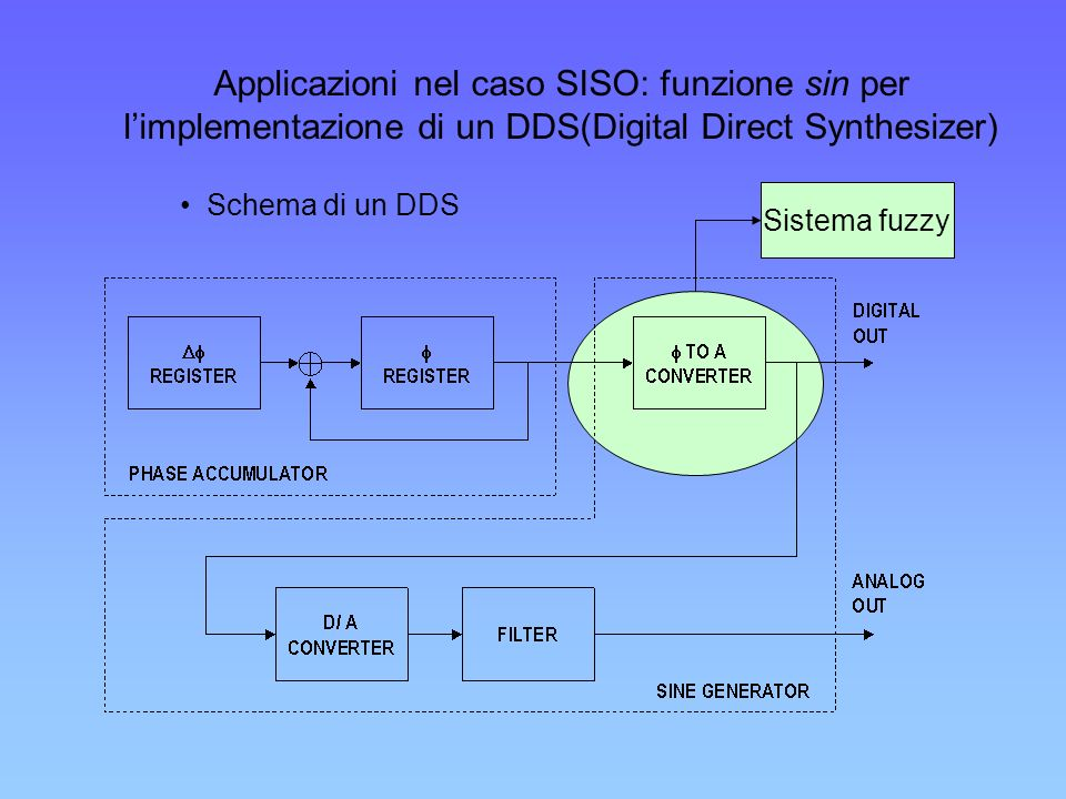 Applicazioni nel caso SISO: funzione sin per limplementazione di un DDS(Digital Direct Synthesizer) Sistema fuzzy Schema di un DDS