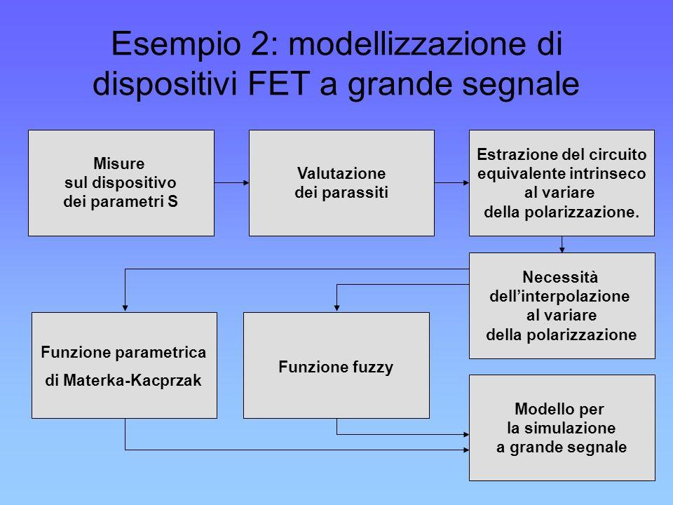 Esempio 2: modellizzazione di dispositivi FET a grande segnale Misure sul dispositivo dei parametri S Valutazione dei parassiti Funzione parametrica d