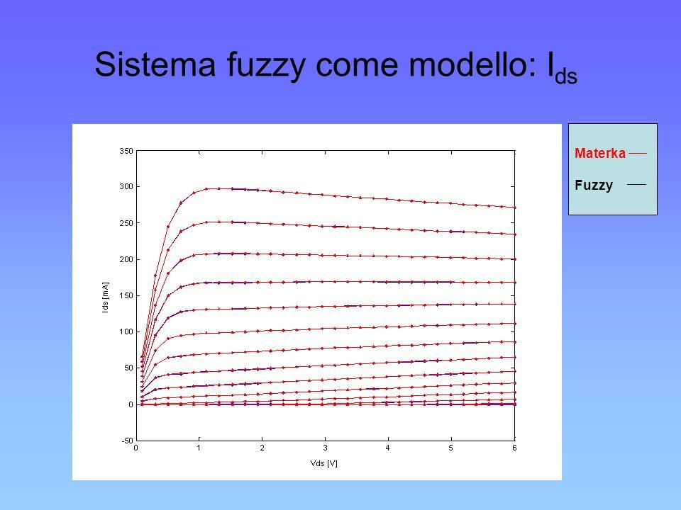 Sistema fuzzy come modello: I ds Materka Fuzzy