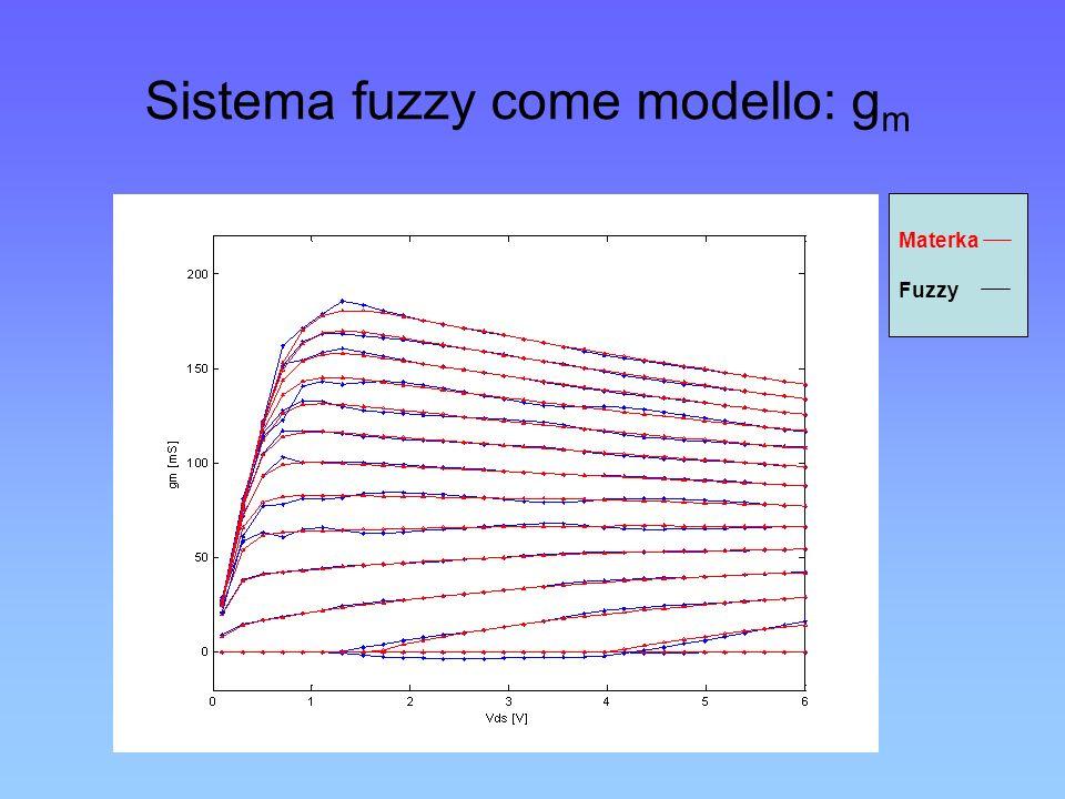 Sistema fuzzy come modello: g m Materka Fuzzy