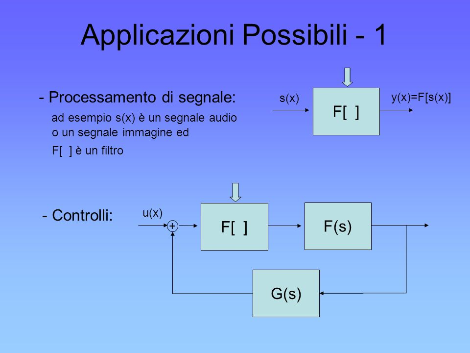 Applicazioni Possibili - 1 - Processamento di segnale: ad esempio s(x) è un segnale audio o un segnale immagine ed F[ ] è un filtro F[ ] s(x) y(x)=F[s