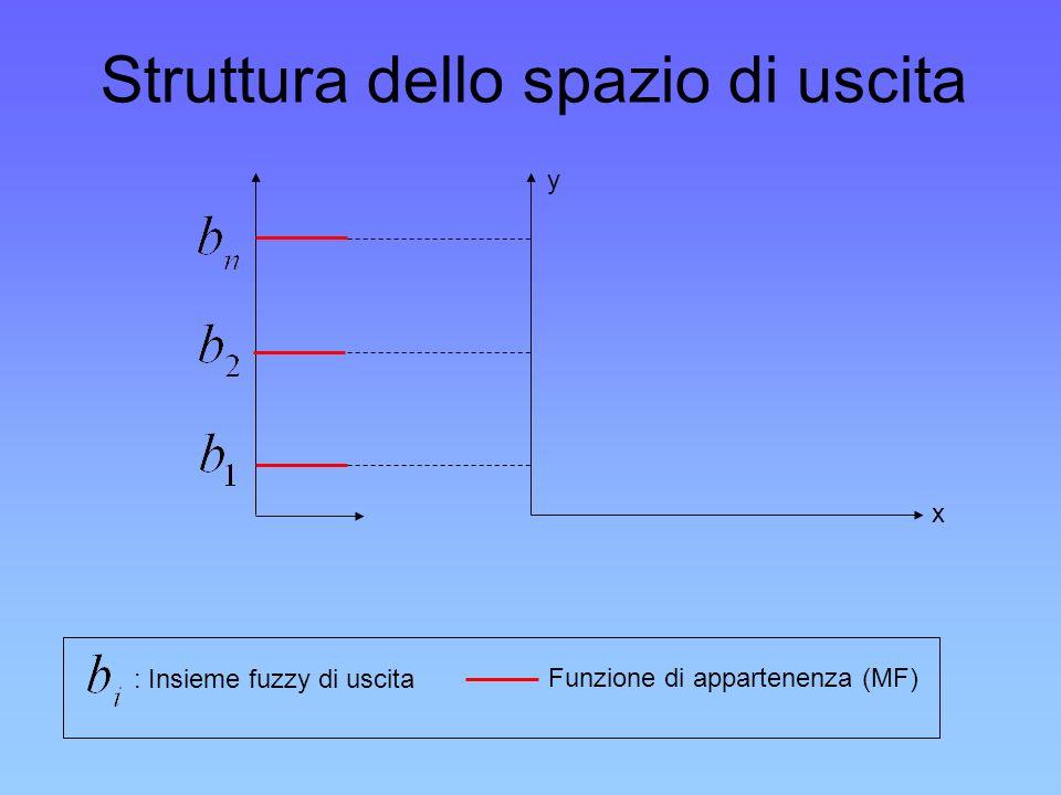 Struttura dello spazio di uscita : Insieme fuzzy di uscita Funzione di appartenenza (MF) y x