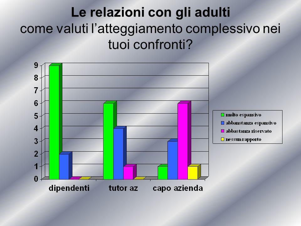 Le relazioni con gli adulti come valuti latteggiamento complessivo nei tuoi confronti