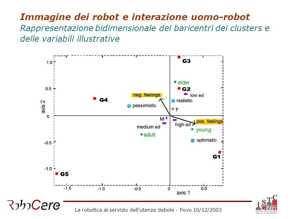 La robotica al servizio dell'utenza debole - Povo 10/12/2003 Immagine dei robot e interazione uomo-robot Rappresentazione bidimensionale dei baricentr