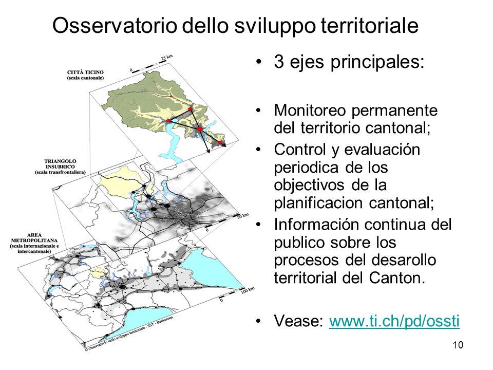 10 3 ejes principales: Monitoreo permanente del territorio cantonal; Control y evaluación periodica de los objectivos de la planificacion cantonal; Información continua del publico sobre los procesos del desarollo territorial del Canton.