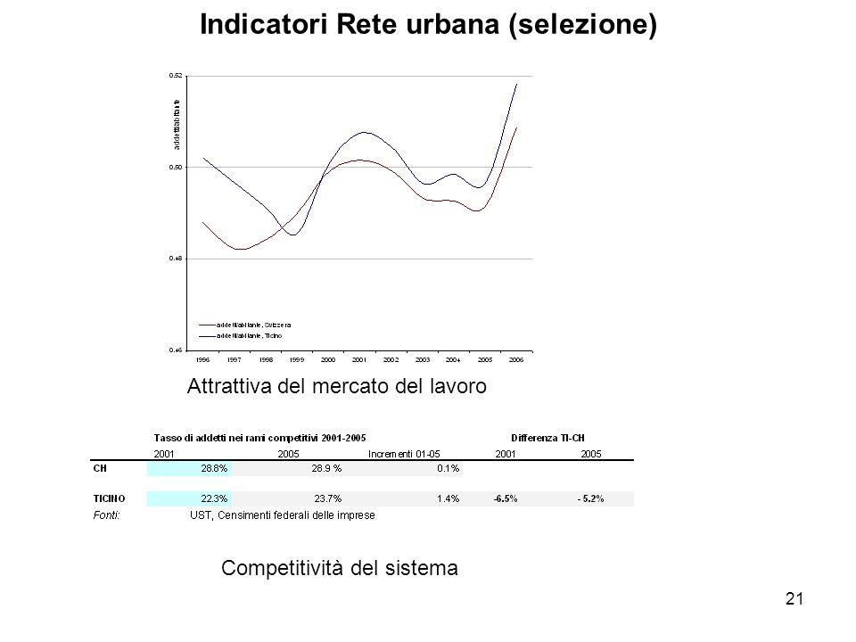 21 Indicatori Rete urbana (selezione) Attrattiva del mercato del lavoro Competitività del sistema