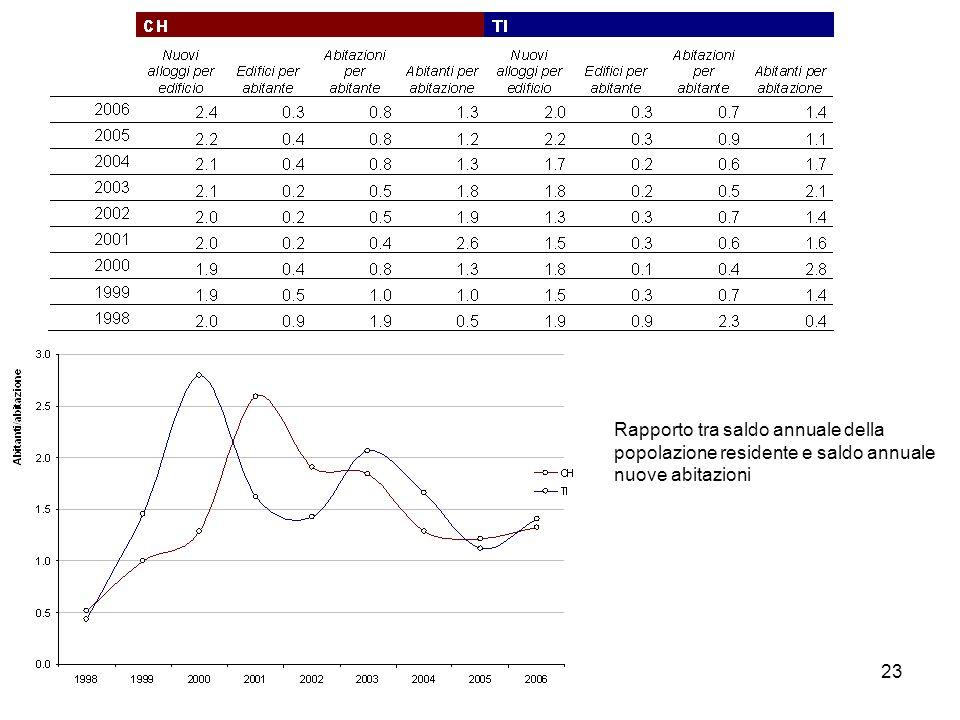 23 Rapporto tra saldo annuale della popolazione residente e saldo annuale nuove abitazioni