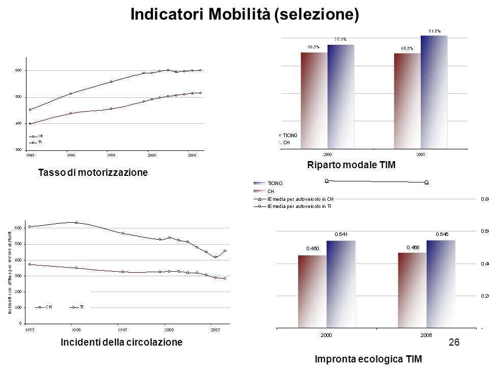 26 Indicatori Mobilità (selezione) Tasso di motorizzazione Incidenti della circolazione Riparto modale TIM Impronta ecologica TIM