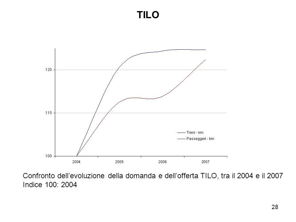 28 TILO Confronto dellevoluzione della domanda e dellofferta TILO, tra il 2004 e il 2007 Indice 100: 2004