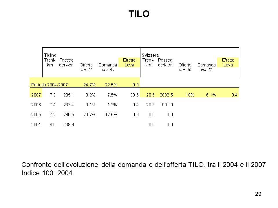 29 TILO Confronto dellevoluzione della domanda e dellofferta TILO, tra il 2004 e il 2007 Indice 100: 2004
