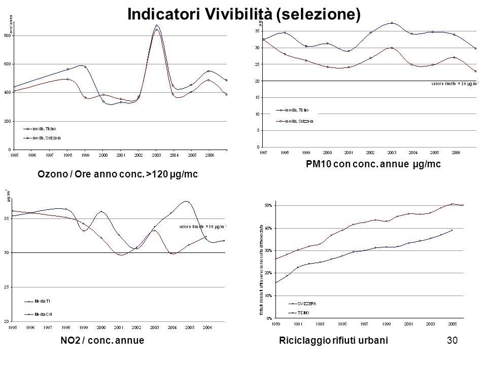 30 Ozono / Ore anno conc. >120 µg/mc NO2 / conc. annue PM10 con conc.