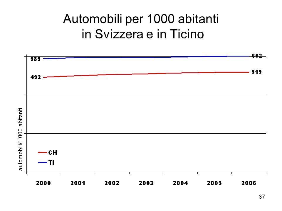 37 Automobili per 1000 abitanti in Svizzera e in Ticino
