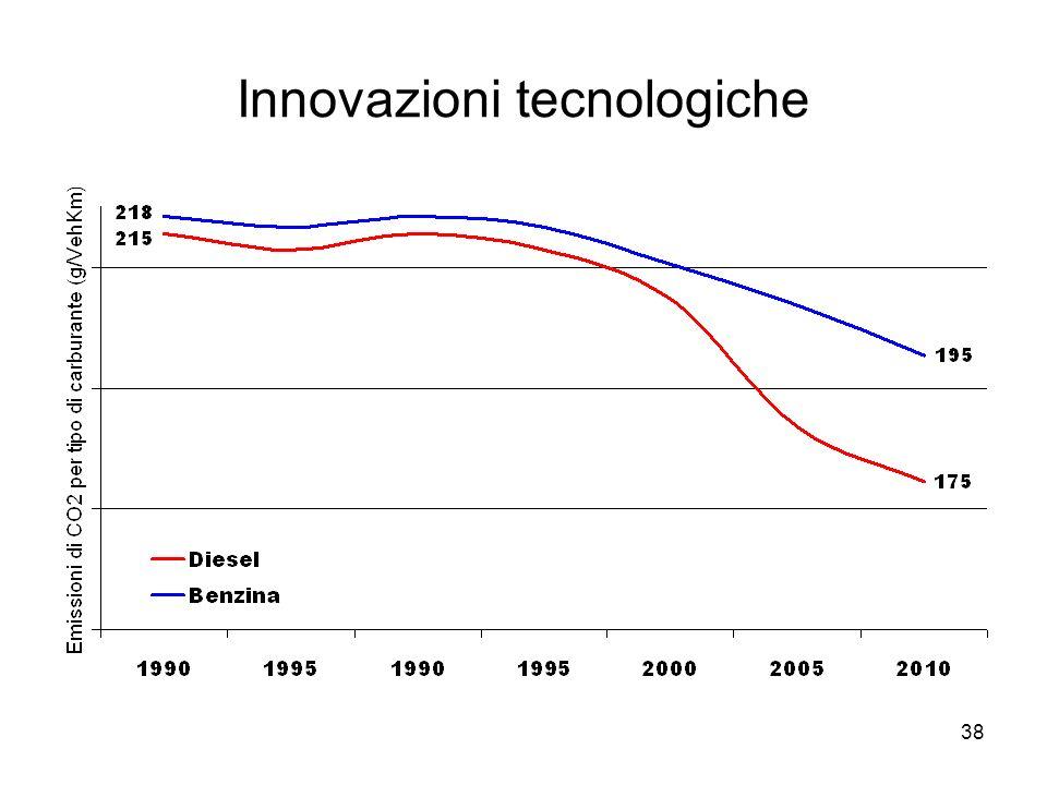 38 Innovazioni tecnologiche
