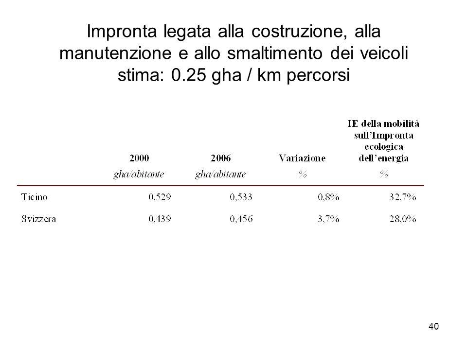40 Impronta legata alla costruzione, alla manutenzione e allo smaltimento dei veicoli stima: 0.25 gha / km percorsi