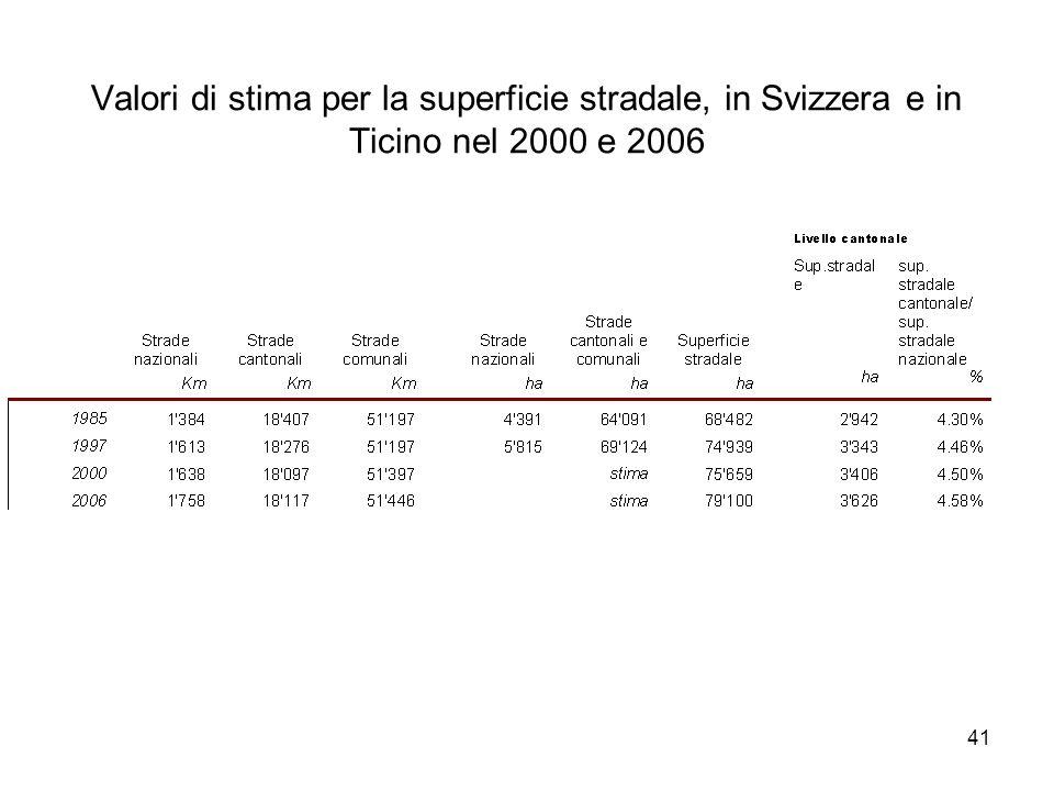 41 Valori di stima per la superficie stradale, in Svizzera e in Ticino nel 2000 e 2006