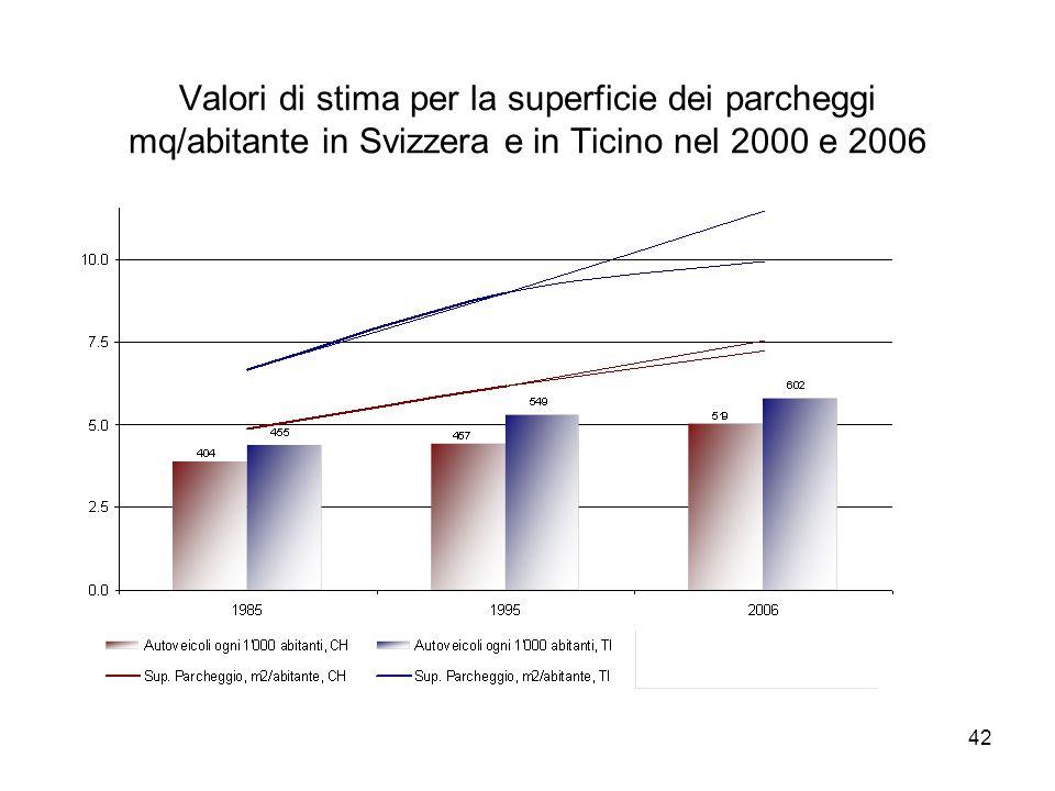 42 Valori di stima per la superficie dei parcheggi mq/abitante in Svizzera e in Ticino nel 2000 e 2006