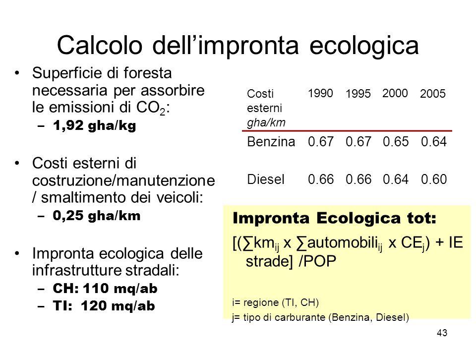 43 Calcolo dellimpronta ecologica Superficie di foresta necessaria per assorbire le emissioni di CO 2 : –1,92 gha/kg Costi esterni di costruzione/manutenzione / smaltimento dei veicoli: –0,25 gha/km Impronta ecologica delle infrastrutture stradali: –CH: 110 mq/ab –TI: 120 mq/ab Costi esterni gha/km 1990199520002005 Benzina0.67 0.650.64 Diesel0.66 0.640.60 Impronta Ecologica tot: [(km ij x automobili ij x CE j ) + IE strade] /POP i= regione (TI, CH) j= tipo di carburante (Benzina, Diesel)