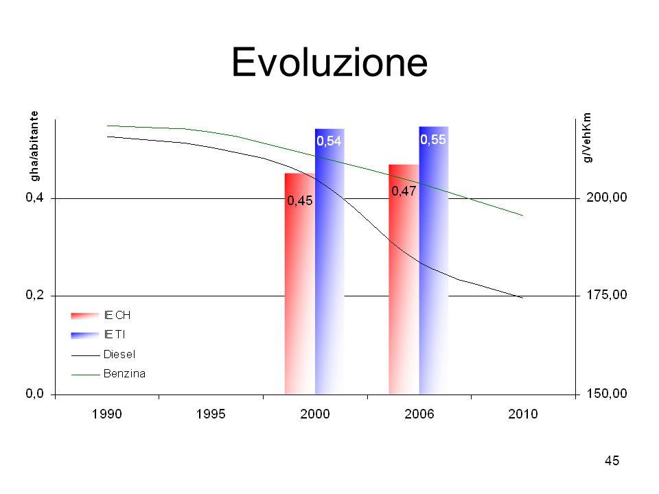 45 Evoluzione
