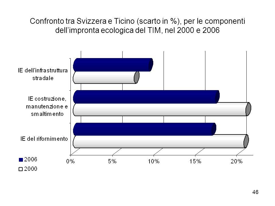 46 Confronto tra Svizzera e Ticino (scarto in %), per le componenti dellimpronta ecologica del TIM, nel 2000 e 2006