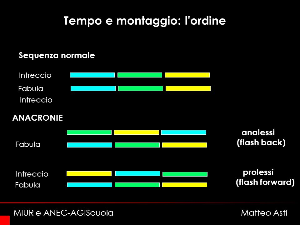 Tempo e montaggio: l'ordine Sequenza normale Intreccio ANACRONIE prolessi (flash forward) Fabula Intreccio analessi (flash back) Fabula MIUR e ANEC-AG