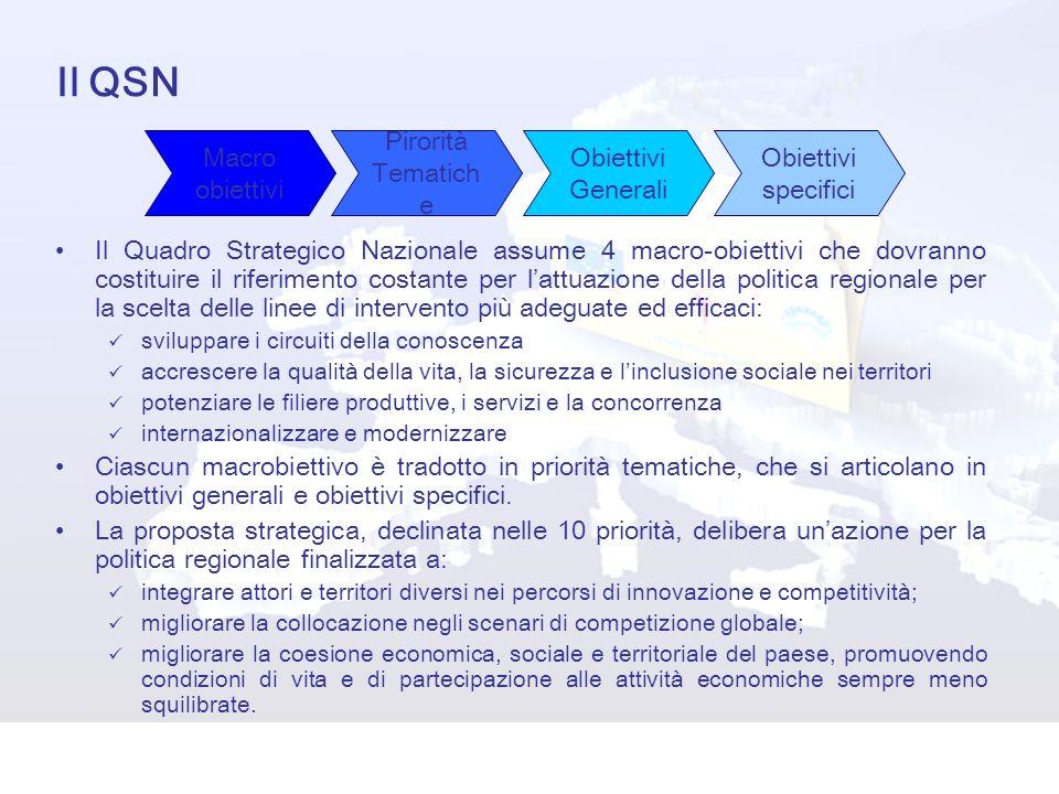 Il QSN Il Quadro Strategico Nazionale assume 4 macro-obiettivi che dovranno costituire il riferimento costante per lattuazione della politica regional