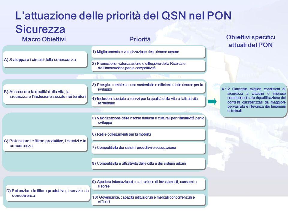 Lattuazione delle priorità del QSN nel PON Sicurezza B) Accrescere la qualità della vita, la sicurezza e linclusione sociale nei territori A) Sviluppa