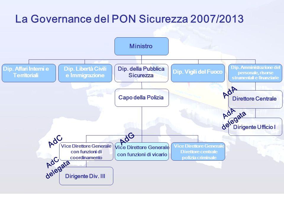 La Governance del PON Sicurezza 2007/2013 Ministro Dip. Libertà Civili e Immigrazione Dip. Affari Interni e Territoriali Capo della Polizia Dip. Ammin