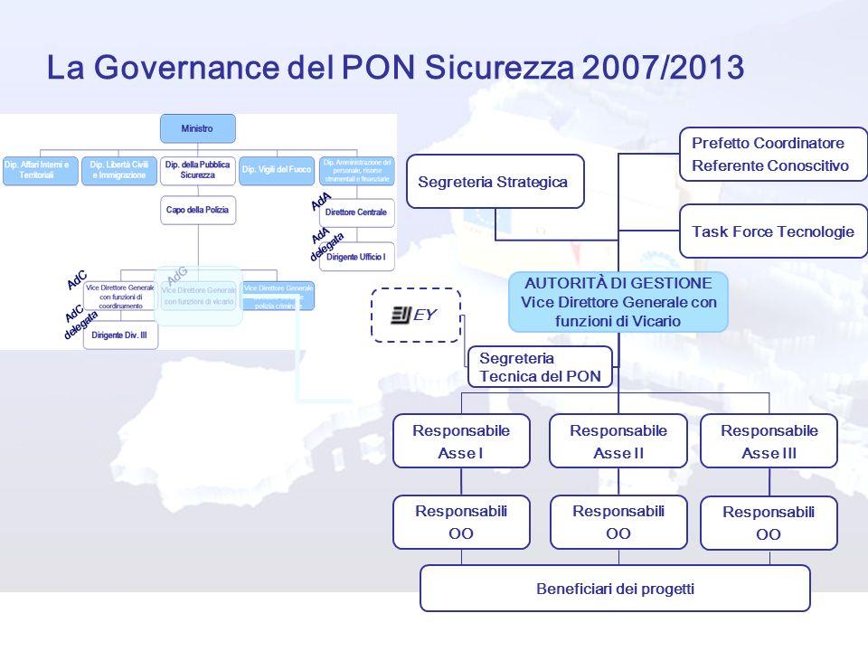 La Governance del PON Sicurezza 2007/2013 AUTORITÀ DI GESTIONE Vice Direttore Generale con funzioni di Vicario Segreteria Strategica Prefetto Coordina