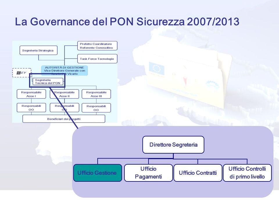 La Governance del PON Sicurezza 2007/2013 Direttore Segreteria Ufficio Gestione Ufficio Pagamenti Ufficio Contratti Ufficio Controlli di primo livello