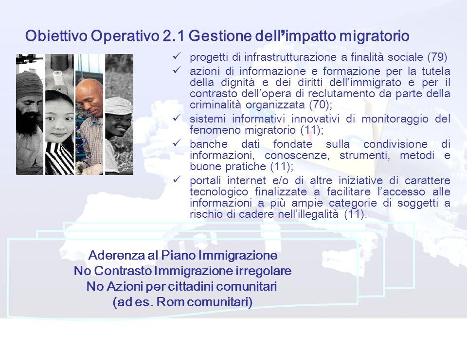 Obiettivo Operativo 2.1 Gestione dell impatto migratorio progetti di infrastrutturazione a finalità sociale (79) azioni di informazione e formazione per la tutela della dignità e dei diritti dellimmigrato e per il contrasto dellopera di reclutamento da parte della criminalità organizzata (70); sistemi informativi innovativi di monitoraggio del fenomeno migratorio (11); banche dati fondate sulla condivisione di informazioni, conoscenze, strumenti, metodi e buone pratiche (11); portali internet e/o di altre iniziative di carattere tecnologico finalizzate a facilitare laccesso alle informazioni a più ampie categorie di soggetti a rischio di cadere nellillegalità (11).