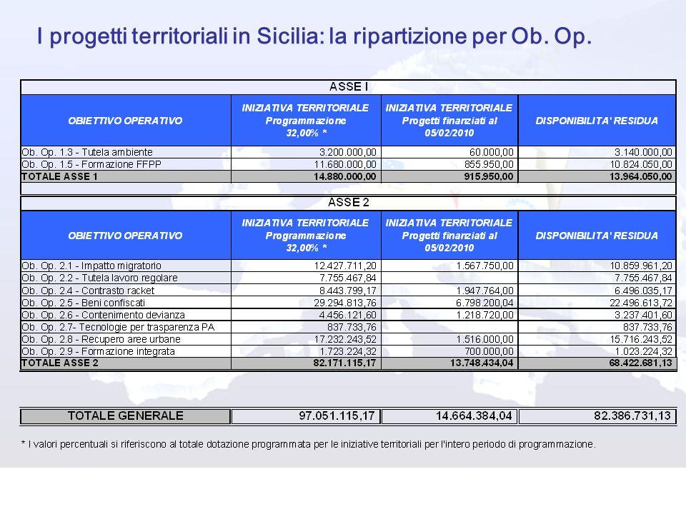 I progetti territoriali in Sicilia: la ripartizione per Ob. Op.
