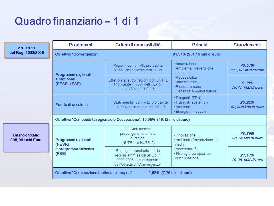 Quadro finanziario – 1 di 1 ProgrammiCriteri di ammissibilitàPriorità Stanziamenti Bilancio totale: 308,041 mld Euro Bilancio totale: 308,041 mld Euro Programmi regionali e nazionali (FESR e FSE) Fondo di coesione Regioni con un PIL pro capite < 75% della media dellUE-25 Effetto statistico: regioni con un PIL Pro capite < 75% dellUE-15 e > 75% dellUE-25 Stati membri con RNL pro capite < 90% della media dellUE-25 Innovazione Ambiente/Prevenzione dei rischi Accessibilità Infrastrutture Risorse umane Capacità amministrativa Trasporti (TEN) Trasporti sostenibili Ambiente Energie rinnovabili 70,51% 177,08 Mld di euro 6,28% 15,77 Mld di euro 23,22% 58,308 Mld di euro Programmi regionali (FESR) e programmi nazionali (FSE) Gli Stati membri propongono una lista di regioni (NUTS 1 o NUTS 2) Sostegno transitorio per le regioni ammissibili allOb.