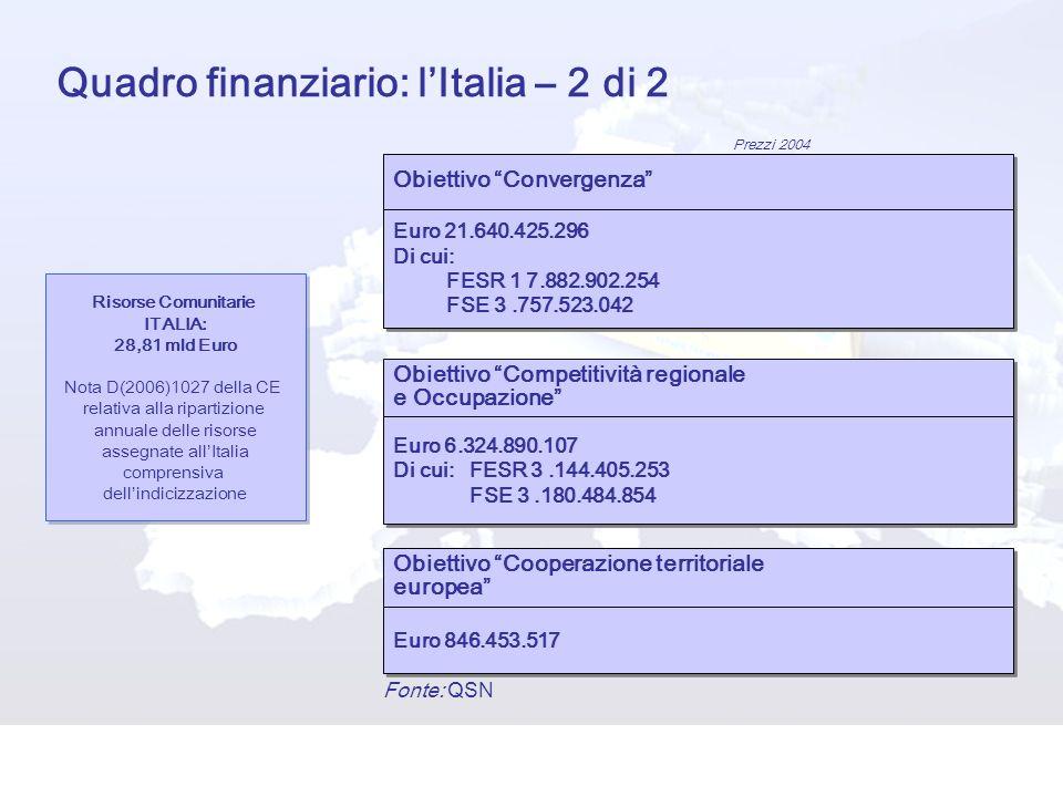 Quadro finanziario: lItalia – 2 di 2 Prezzi 2004 Risorse Comunitarie ITALIA: 28,81 mld Euro Nota D(2006)1027 della CE relativa alla ripartizione annuale delle risorse assegnate allItalia comprensiva dellindicizzazione Risorse Comunitarie ITALIA: 28,81 mld Euro Nota D(2006)1027 della CE relativa alla ripartizione annuale delle risorse assegnate allItalia comprensiva dellindicizzazione Obiettivo Cooperazione territoriale europea Obiettivo Cooperazione territoriale europea Obiettivo Convergenza Fonte: QSN Euro 21.640.425.296 Di cui: FESR 1 7.882.902.254 FSE 3.757.523.042 Euro 21.640.425.296 Di cui: FESR 1 7.882.902.254 FSE 3.757.523.042 Obiettivo Competitività regionale e Occupazione Obiettivo Competitività regionale e Occupazione Euro 6.324.890.107 Di cui: FESR 3.144.405.253 FSE 3.180.484.854 Euro 6.324.890.107 Di cui: FESR 3.144.405.253 FSE 3.180.484.854 Euro 846.453.517