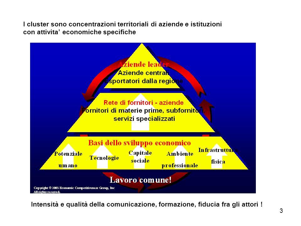 3 I cluster sono concentrazioni territoriali di aziende e istituzioni con attivita economiche specifiche Intensità e qualità della comunicazione, formazione, fiducia fra gli attori !