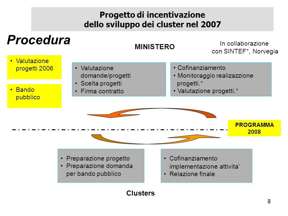 9 Progetto di incentivazione dello sviluppo dei cluster nel 2007 Inizio del lavoro dei cluster – seconda fase Comunicazione e sviluppo di rete 1.Formazione 2.Ricerca e sviluppo 3.Marketing e internazionalizzazione 4.Sviluppo delle risorse finanziarie Iniziative introduttive – prima fase 1.