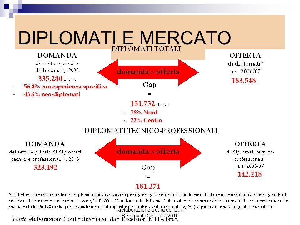 DIPLOMATI E MERCATO