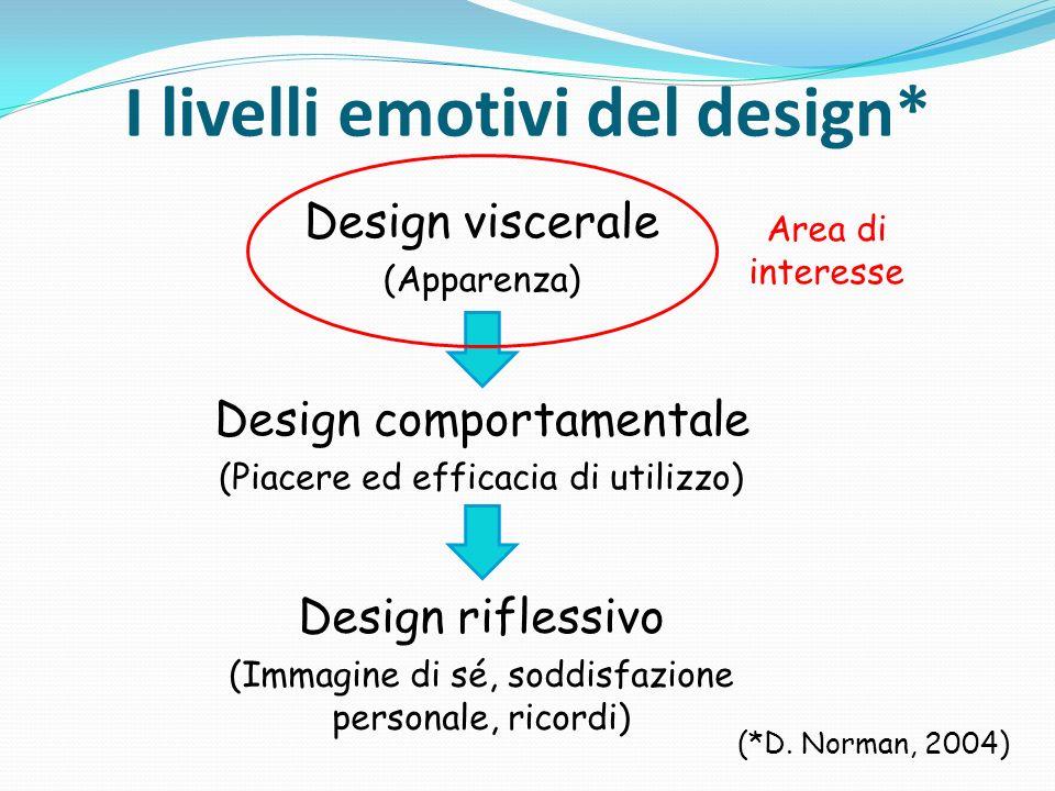 I livelli emotivi del design* Design viscerale (Apparenza) Design comportamentale (Piacere ed efficacia di utilizzo) Design riflessivo (Immagine di sé