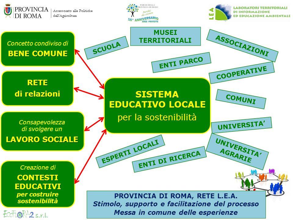 Assessorato alle Politiche dellAgricoltura Concetto condiviso di BENE COMUNE SISTEMA EDUCATIVO LOCALE per la sostenibilità RETE di relazioni Consapevo
