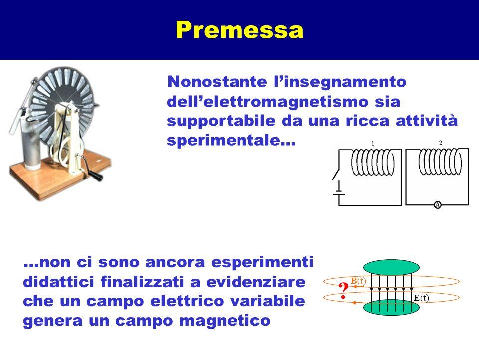 Premessa Nonostante linsegnamento dellelettromagnetismo sia supportabile da una ricca attività sperimentale… …non ci sono ancora esperimenti didattici