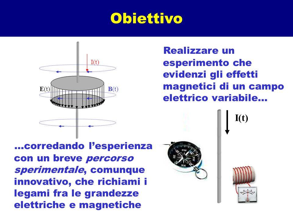 Obiettivo …corredando lesperienza con un breve percorso sperimentale, comunque innovativo, che richiami i legami fra le grandezze elettriche e magneti